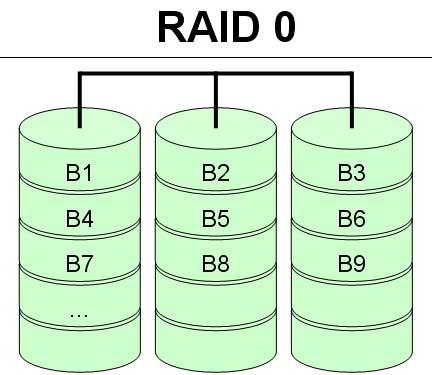 Phục hồi dữ liệu Raid 0
